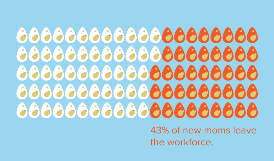 Why are 43% of new moms leaving the workforce?